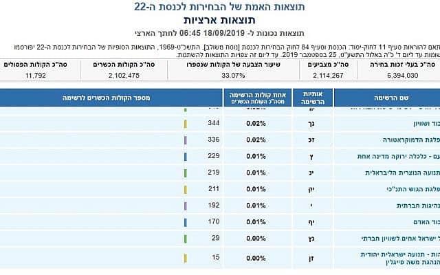 תוצאות חלקיות (צילום: אתר ועדת הבחירות המרכזית)