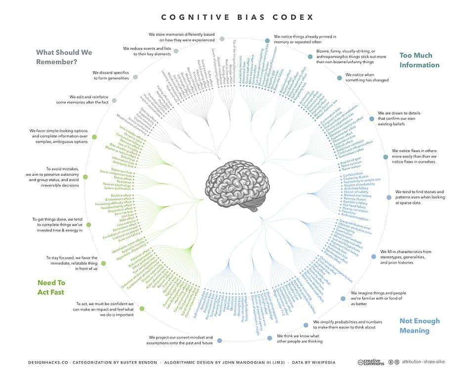 מפת ההטיות הקוגניטיביות. עיצוב: ג'ון מנוגיאן