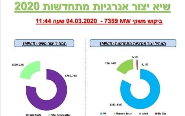 שיא בייצור אנרגיות מתחדשות בישראל, מרץ 2020