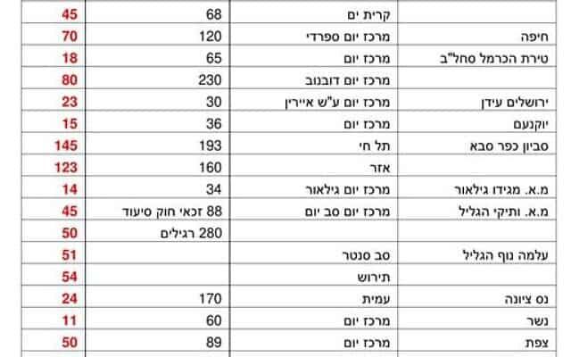 נתונים על קשישים שניתקו קשר עם המרכזים בעקבות הנחיות הקורונה (צילום: איגוד הלב)