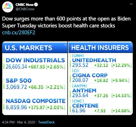 Dow surges more than 600 points at the open as Biden Super Tuesday victories boost health care stocks