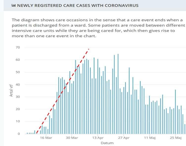 מספר האישפוזים היומי של חולי קורונה ביחידות לטיפול נמרץ
