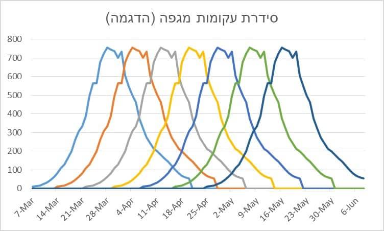 גרף 6: סידרת עקומות מגפה זהות, בהסטה של 8 ימים