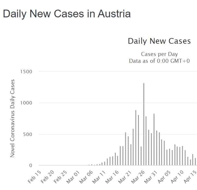 מספר החולים באוסטריה