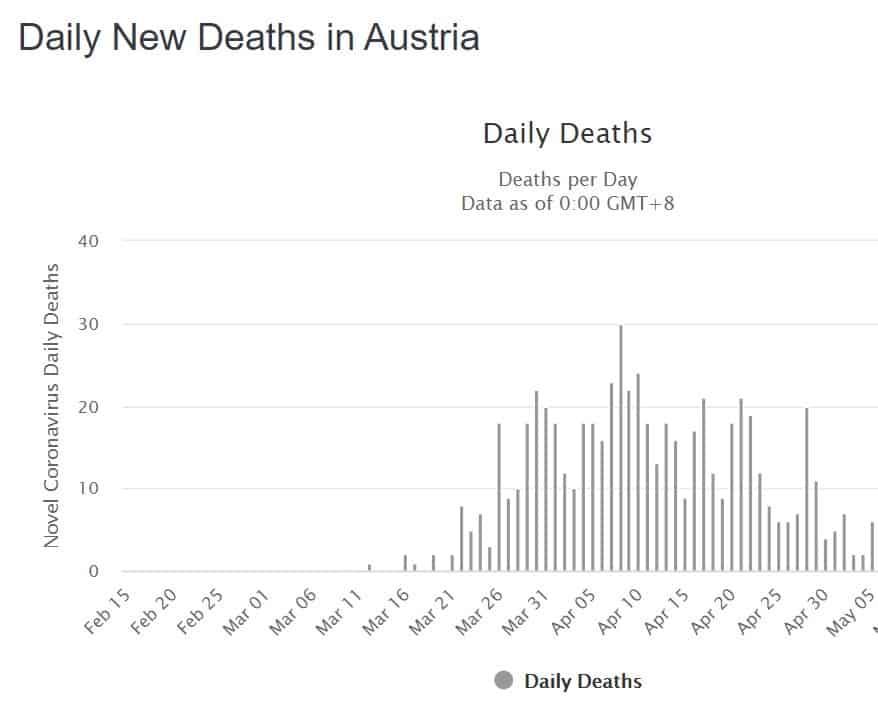 מספר המתים באוסטריה