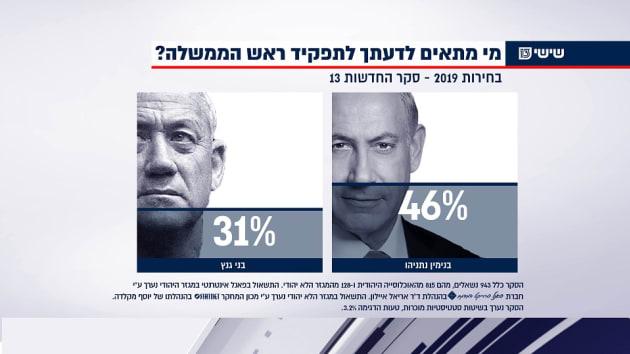 שאלת ההתאמה לראשות הממשלה בסקר הבחירות האחרון של ערוץ 13 לפני בחירות ספטמבר 2019 (צילום: חדשות 13)