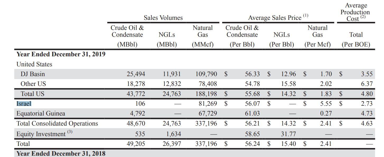 מחירי גז בישראל של נובל אנרגי – מתוך דוח אתר נובל אנרגי
