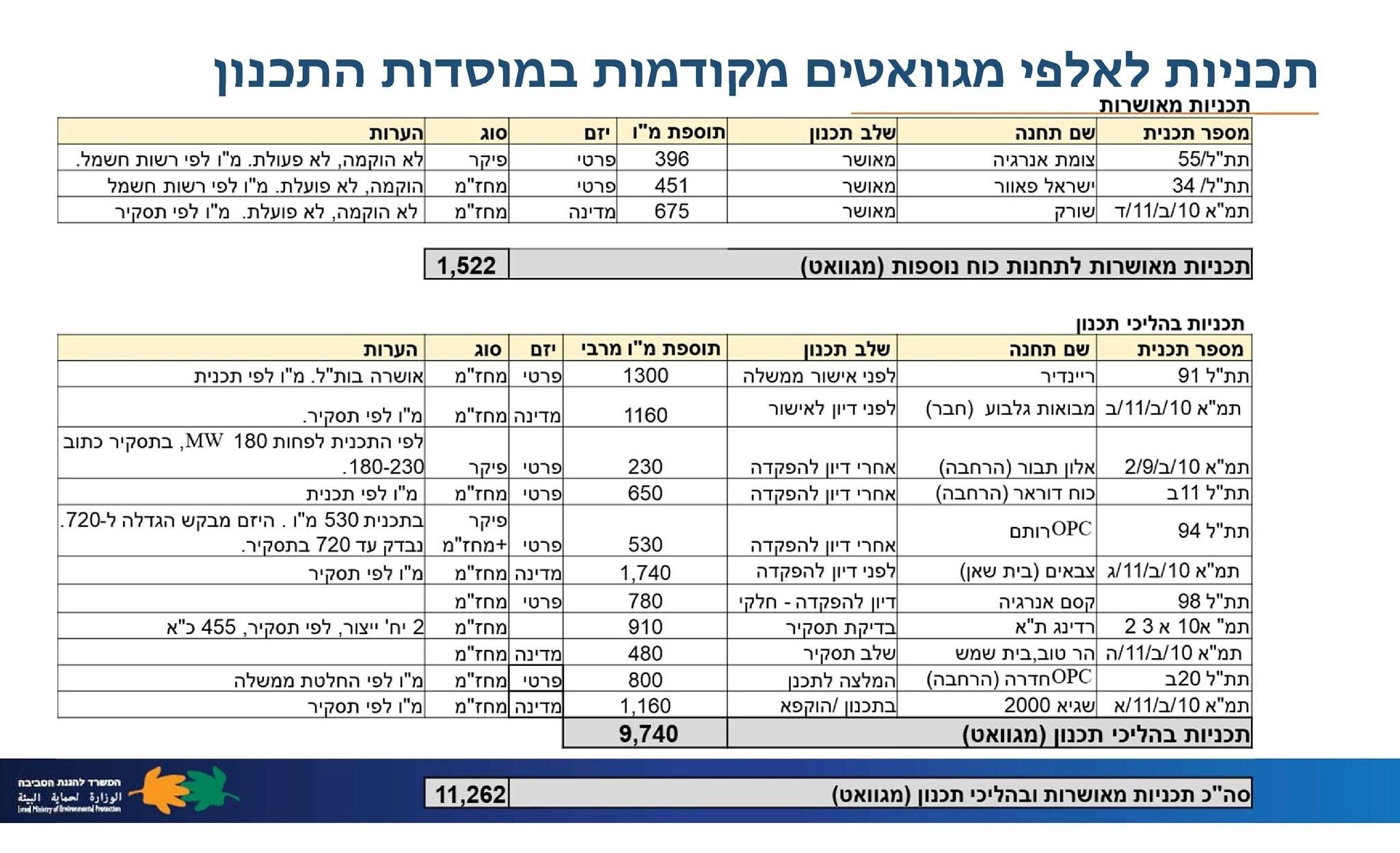 תוכניות לאלפי מגוואטים מקודמות במוסדות התכנון מצגת גיל פרואקטור 27אוג20