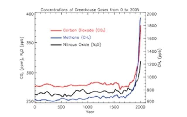 גרף מספר 2: כמות הפחמן הדו חמצני באטמוספירה ב-2000 השנים האחרונות (וכן גזי חממה נוספים). מקור: ההתחממות הגלובלית, אתר רשת אורט ישראל