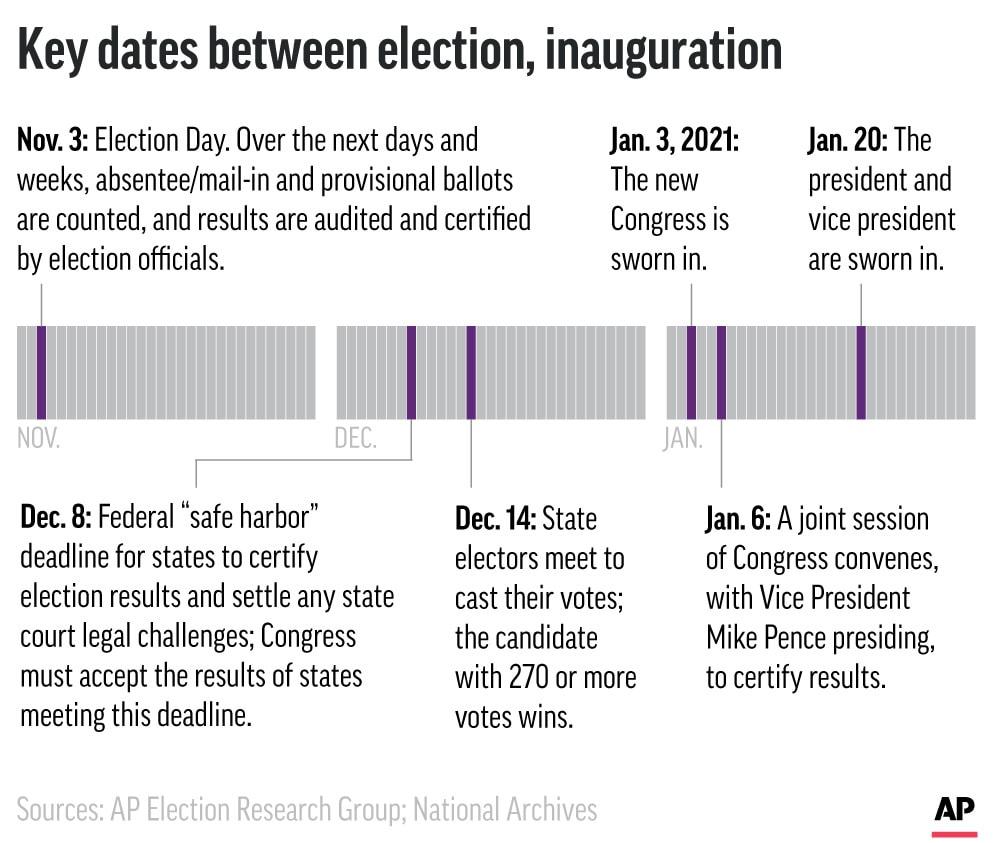 מועדי המפתח בין הבחירות להשבעה (צילום: AP Graphic)