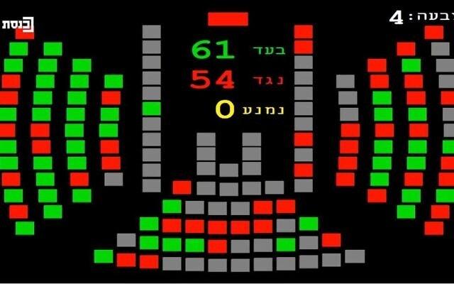 תוצאות ההצבעה על הצעת החוק לפיזור הכנסת, 2 בדצמבר 2020 (צילום: מתוך שידורי ערוץ הכנסת)