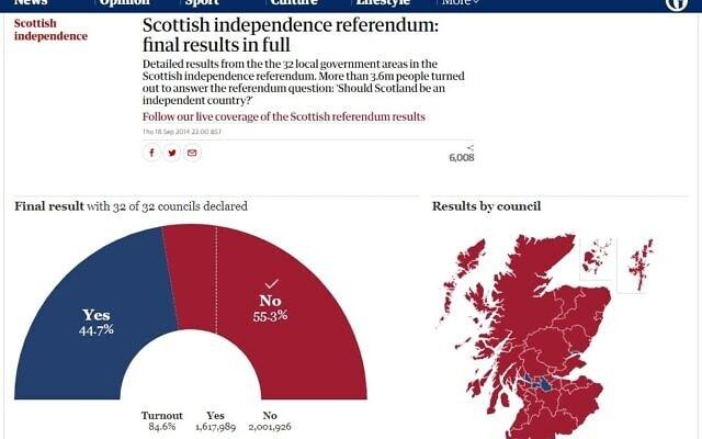 תוצאות משאל העם בסקוטלנד 2014, מתוך הגרדיאן