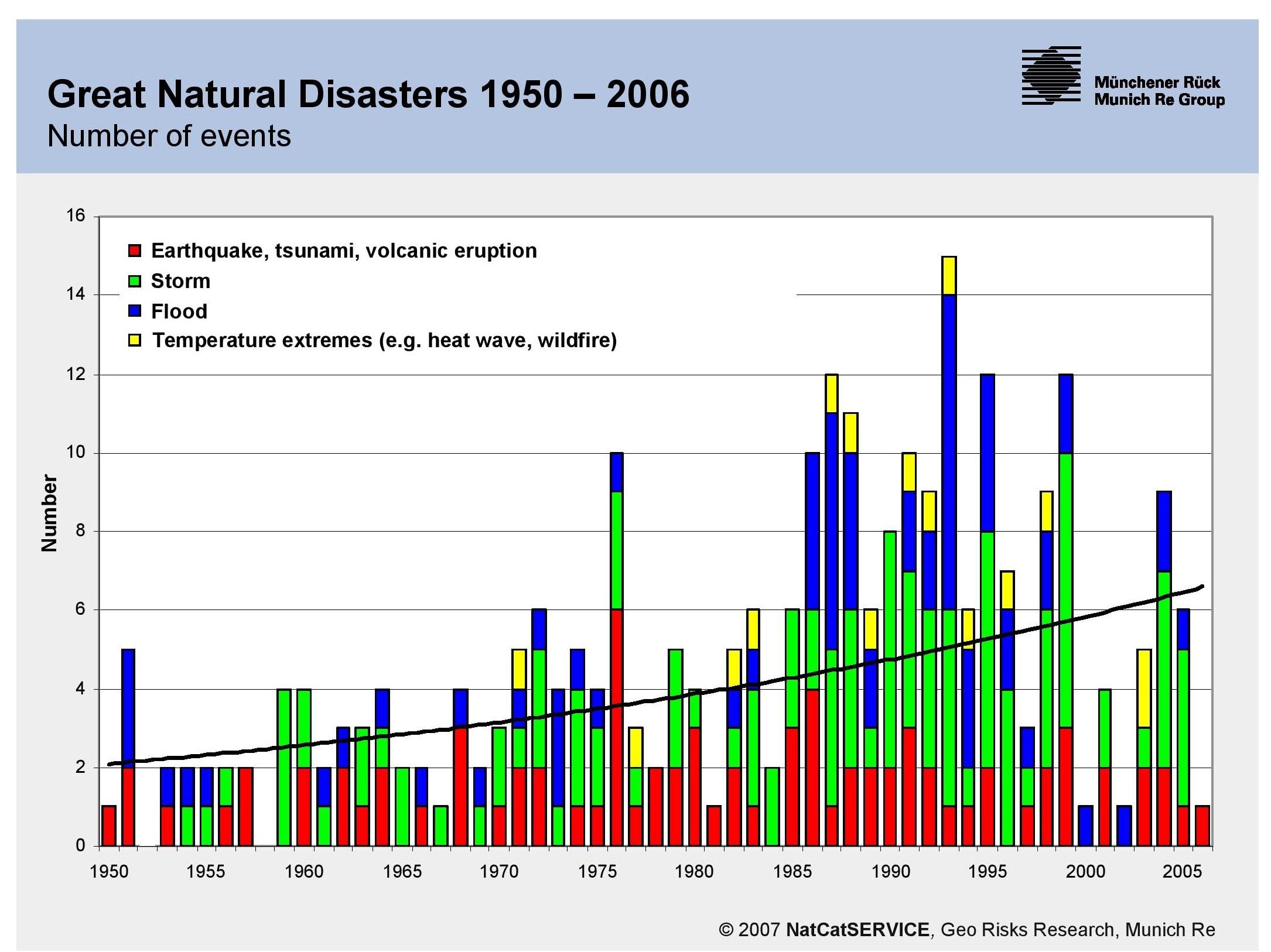 התפלגות אסונות טבעיים גדולים לפי מקורם, אקלים או גיאולוגי בשנים 1950–2005 (Microsoft PowerPoint – Hoeppe Hyderabad 2007 pg5)