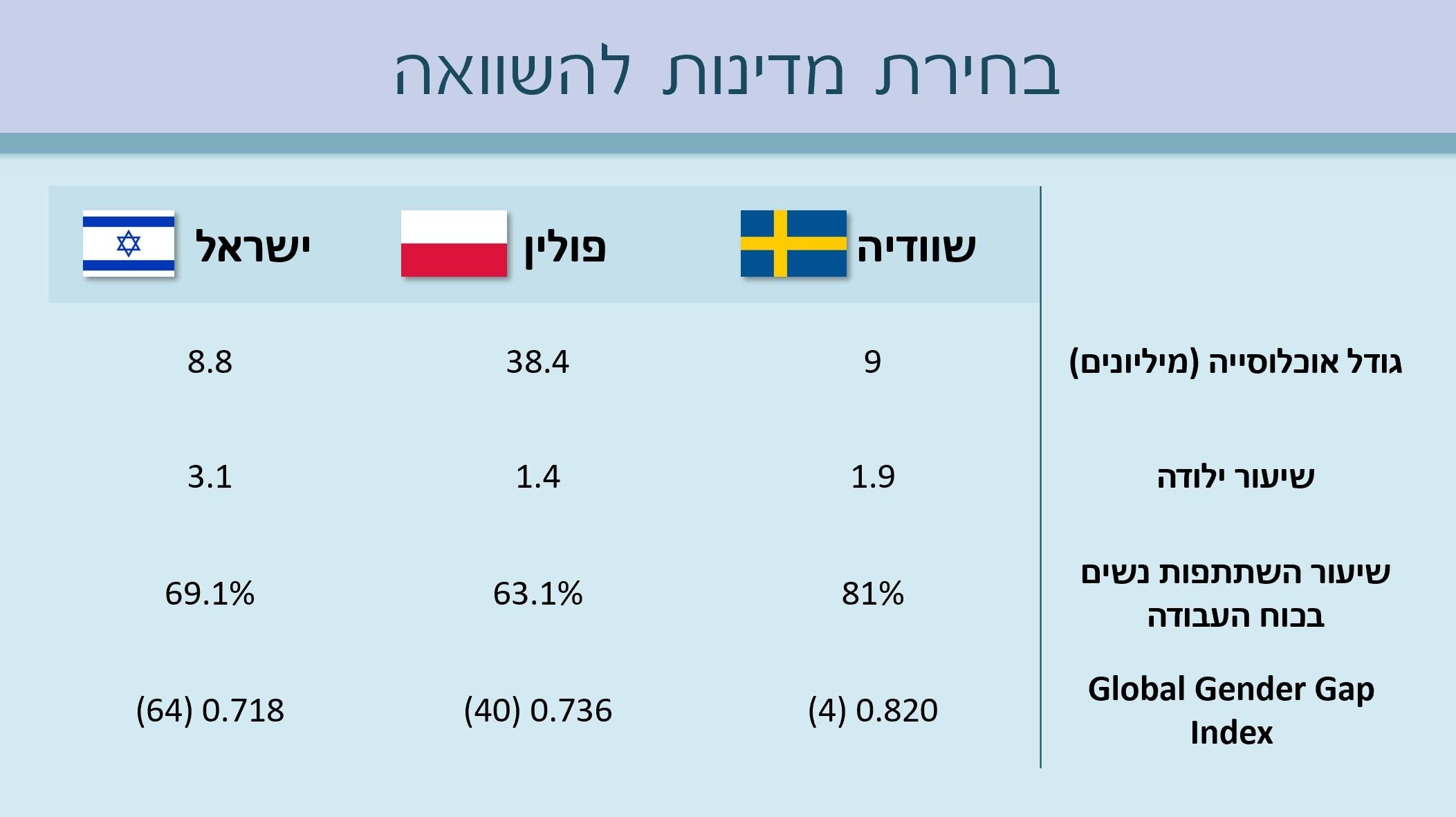 השוואה בין מדינות בהשתתפות נשים בשוק העבודה