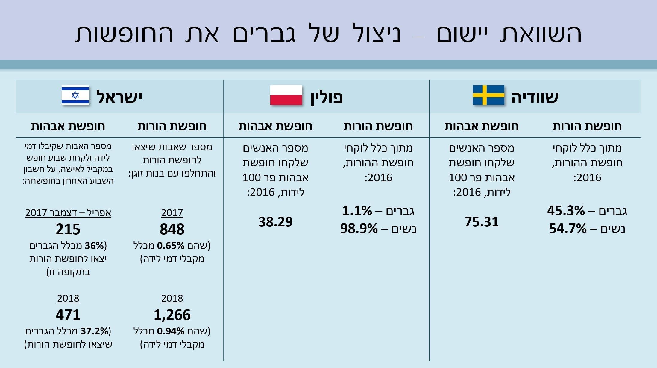 באיזו מידה הגברים במדינות אלה מנצלים את החופשה שניתנה להם?
