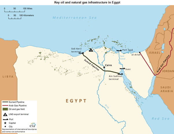 צינור הנפט סואץ-הים התיכון SUMED
