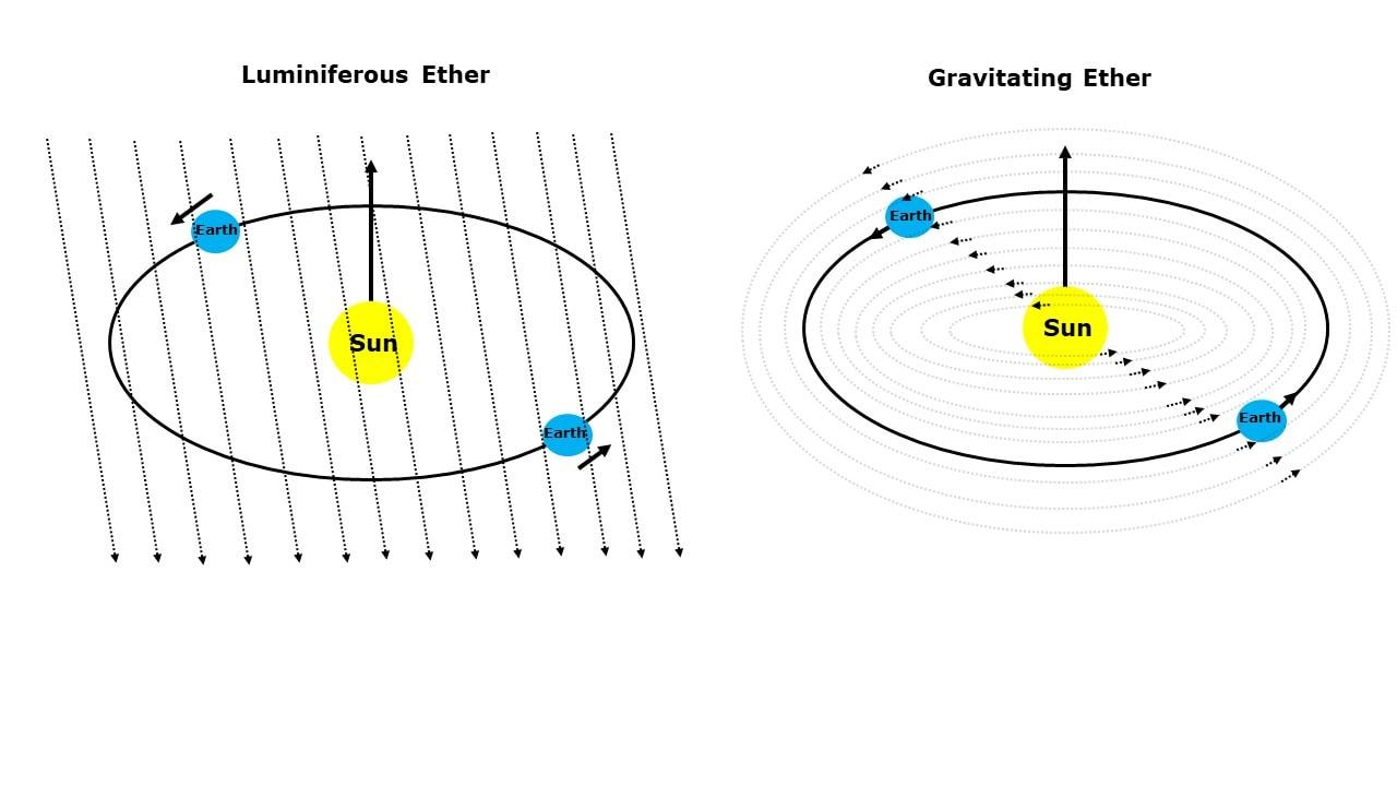 כדור הארץ נע בשדה הגרוויטציה של השמש עם רוח אתר (צילום: אילוסטרציה)
