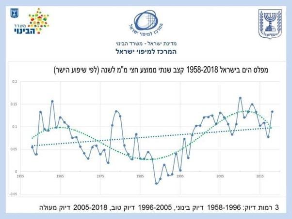 מפלס הים בישראל 1958-2018