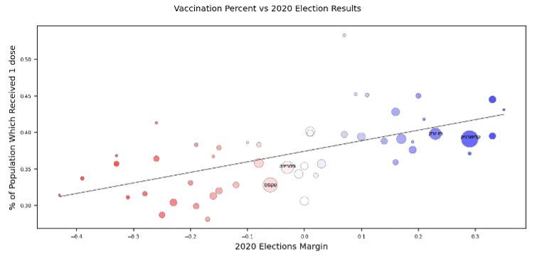 """אחוז המתחסנים בארה""""ב מול תוצאות הבחירות לנשיאות ב-2020"""