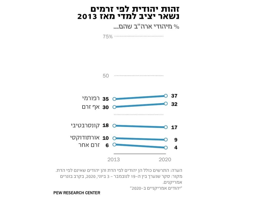 זהות יהודית לפי זרמים. טבלה: מכון מחקר פיו