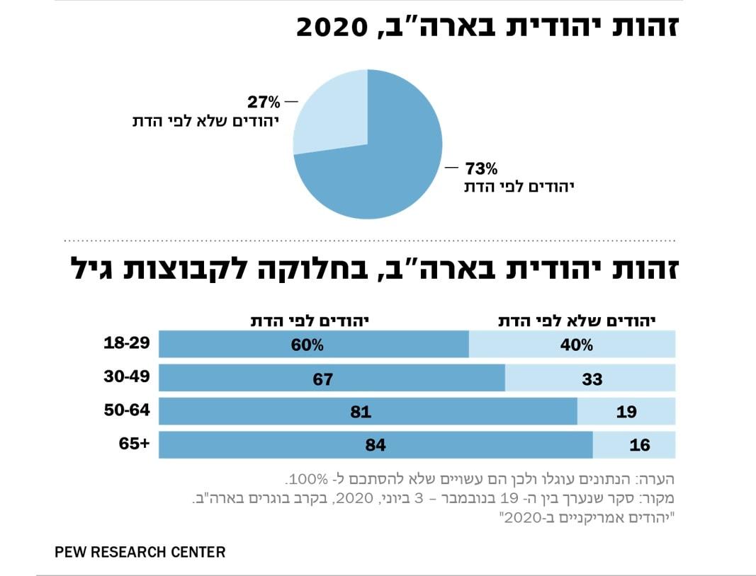 זהות יהודית בארהב, 2020, לפי גיל. טבלה: מכון מחקר פיו