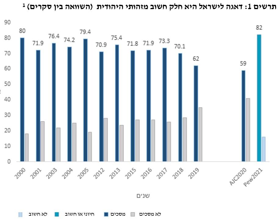 מקור: עיבוד המכון למדיניות העם היהודי על סקרי AJC וסקר פיו 2021