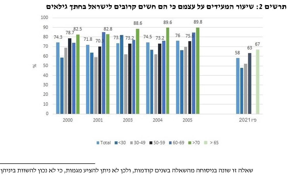שיעור המעידים על עצמם כי הם חשים קרובים לישראל בחתך גילאים