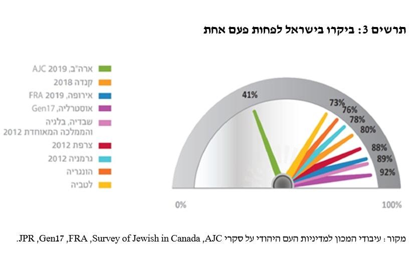 AJC, Survey of Jewish in Canada, FRA, Gen17, JPR.