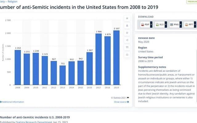 """מספר התקריות האנטישמיות בארה""""ב בעשור שעד 2019"""