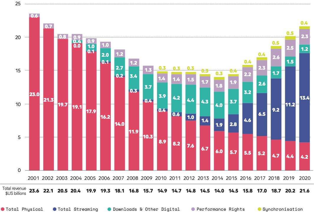 ההכנסות בתעשיית המוזיקה הגלובלית בכל שנה לפי נתוני ה-IFPI (צילום: Music Ally)